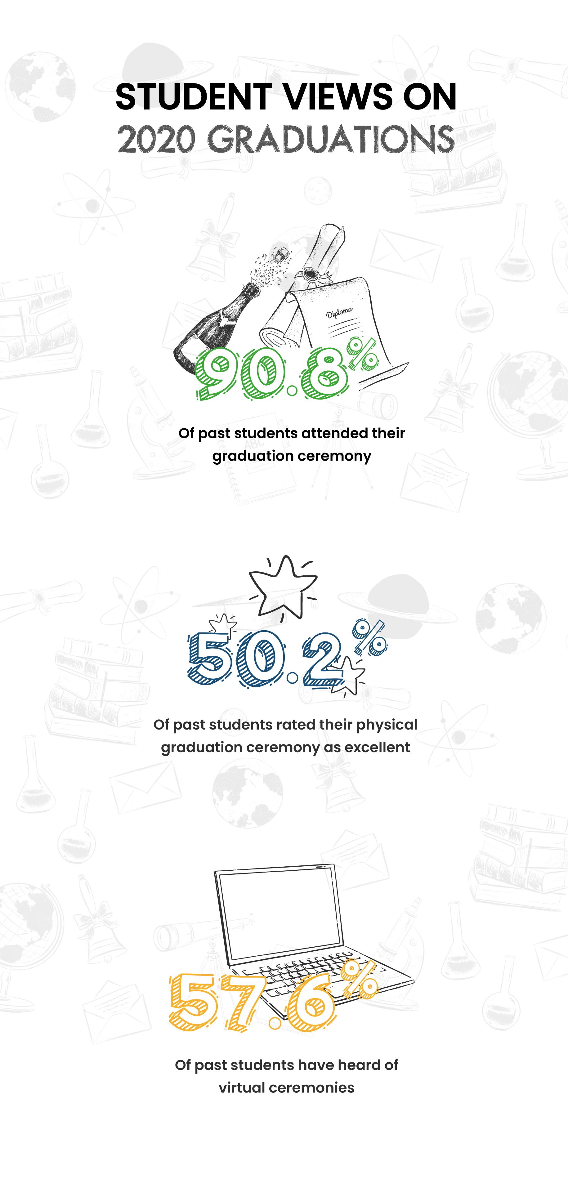 Infographic illustrating the findings of Evess' student survey into traditional graduation ceremonies